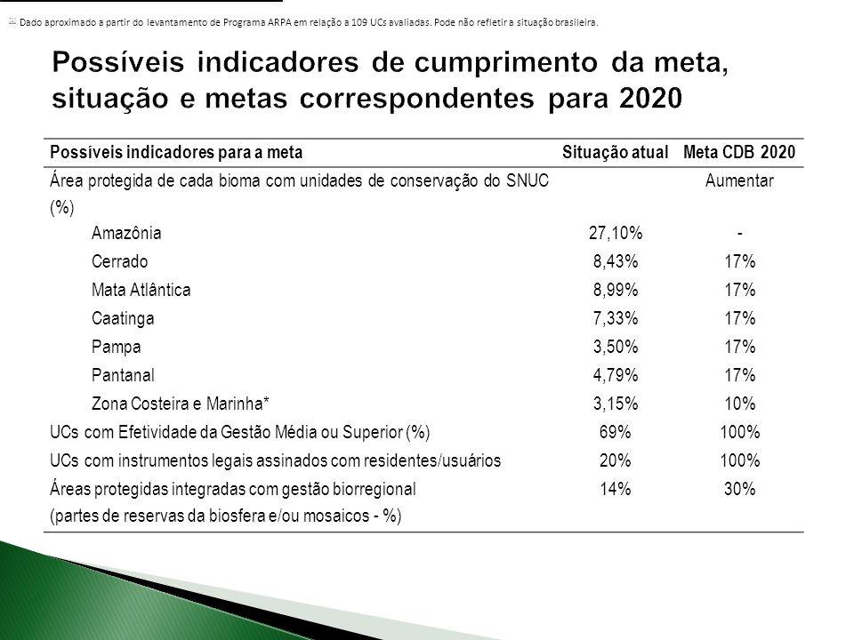 [1] Dado aproximado a partir do levantamento de Programa ARPA em relação a 109 UCs avaliadas. Pode não refletir a situação brasileira.